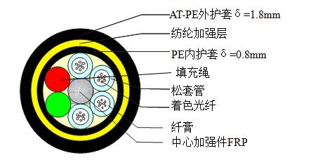 ADSS-24B1-AT-300
